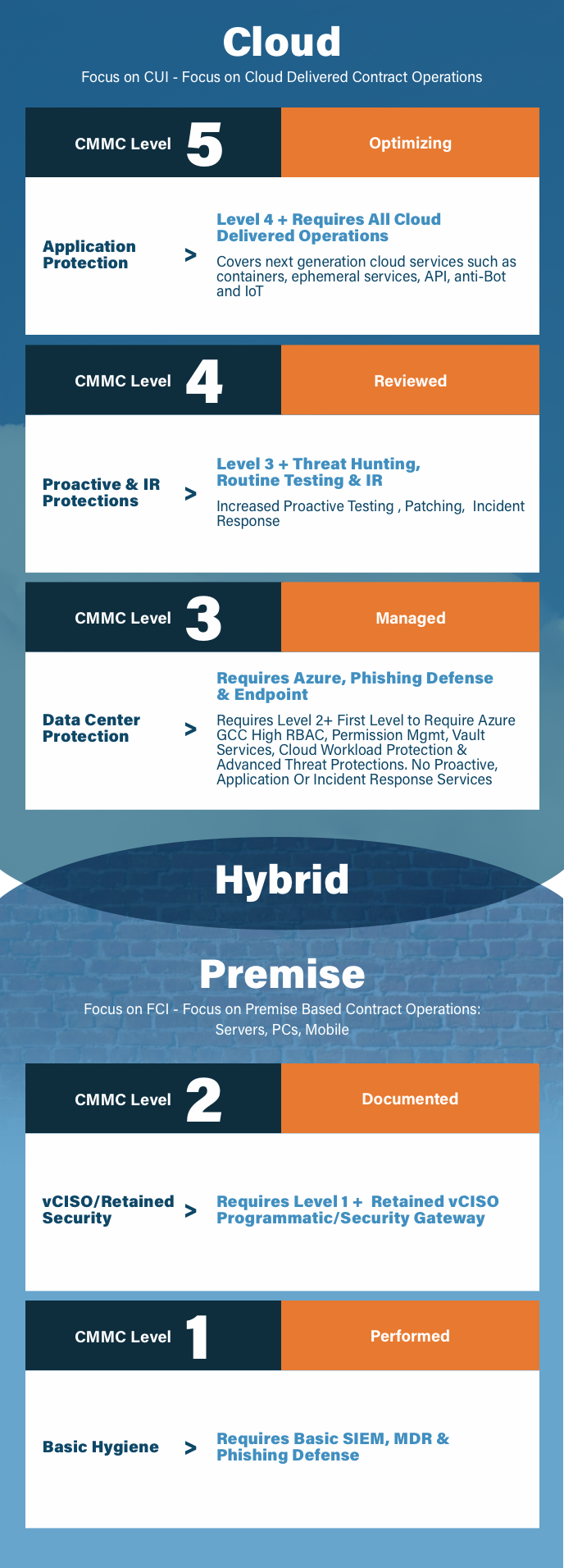 Tablet CMMC Infographic